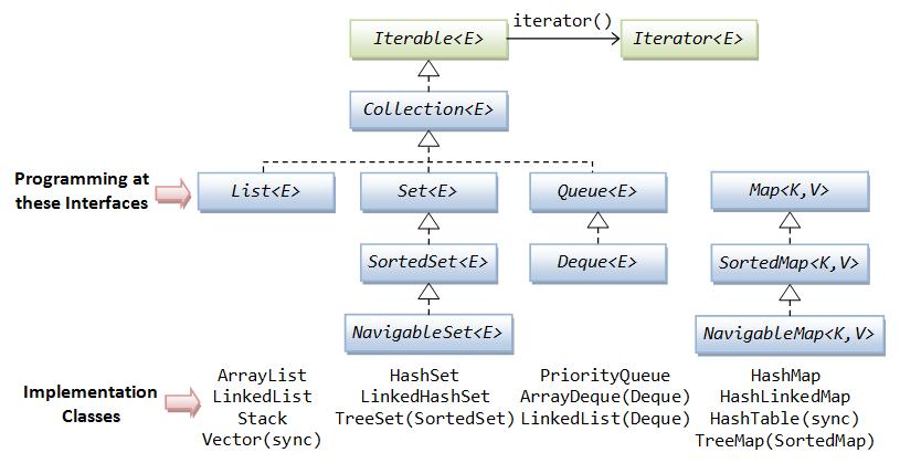 Mapstruct iterable mapping example on java interpreter, java arraylist, java list, java thread, java container, java virtual machine,