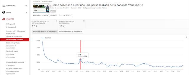Retención de Audiencia - YouTube