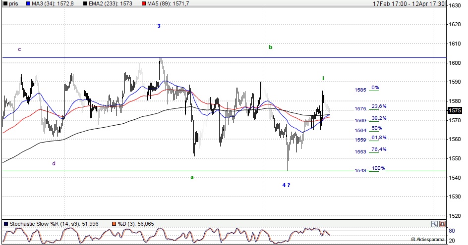 omxspi index
