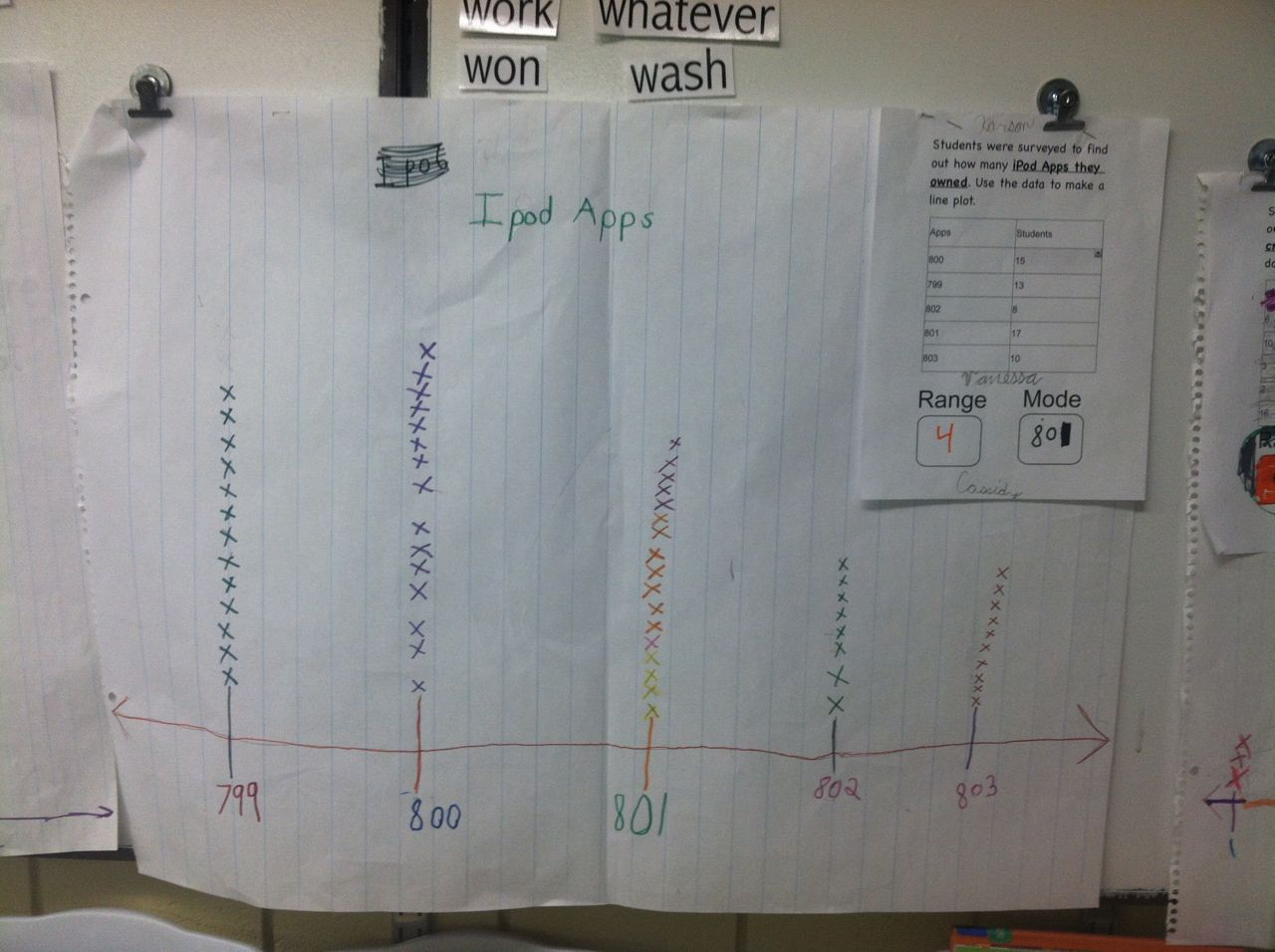 Iintegratetechnology Common Core And Line Plots