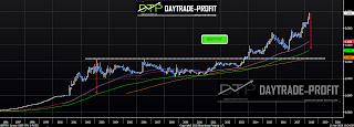 Turkish lira technical forecast