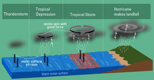 Diagram Of A Tornado Forming Citroen C5 Wiring Proses Terbentuknya Badai Siklon (hurricane)