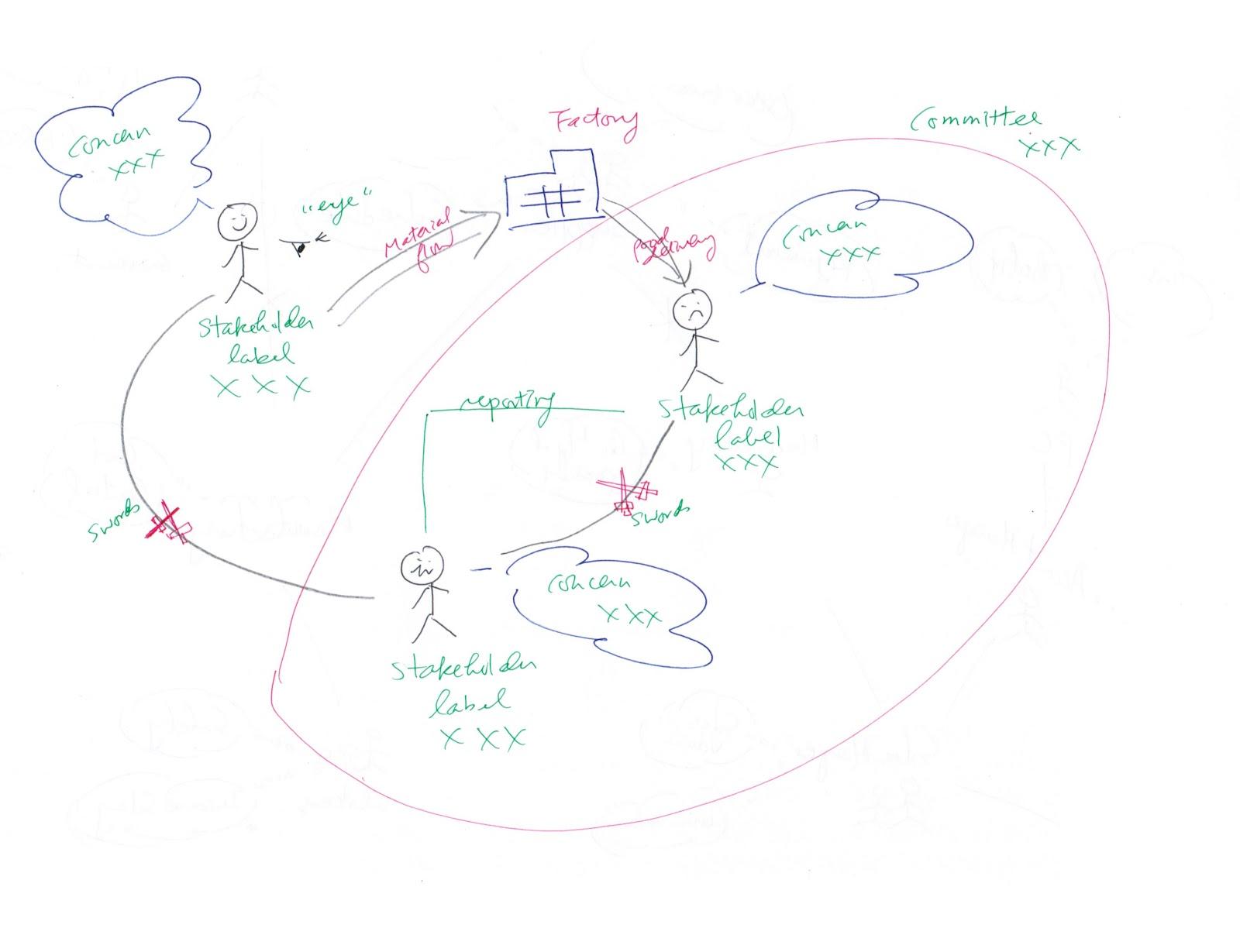 Joseph Kk Ho E Resources Basic Steps To Construct A Rich Picture