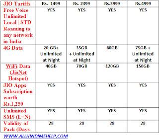Reliance Jio 4G Tariff Plans L Rs. 1499 se Rs.4999