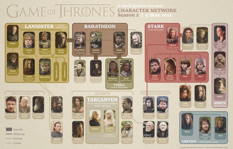 Game Of Thrones Season 2 Family Tree Pdf
