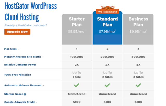 HostGator WordPress Cloud Hosting Package Comparison