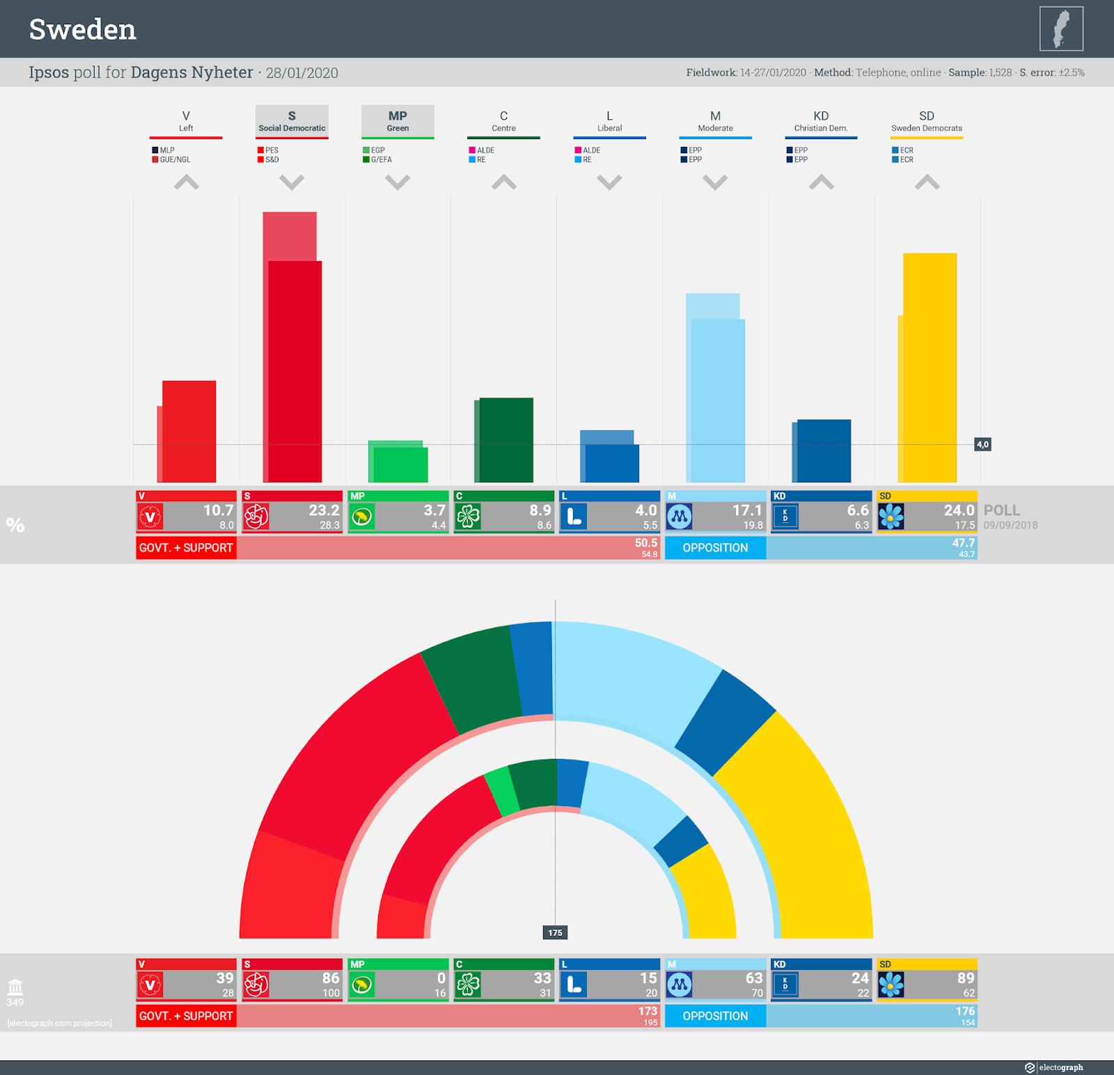 SWEDEN: Ipsos poll chart for Dagens Nyheter, 28 January 2020