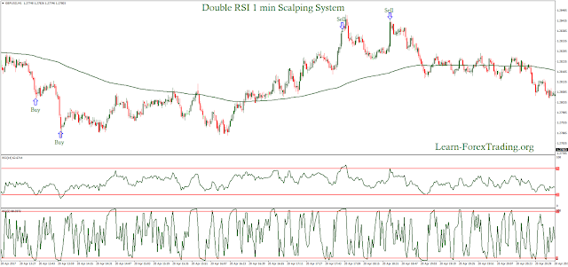 Double RSI 1 min Scalping System