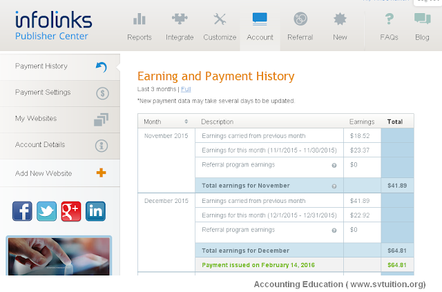 Infolinks Review on its First Payment of Rs  3860 to Me | Accounting