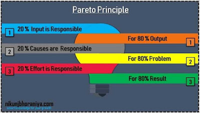 What is Pareto Chart in 7 QC tools