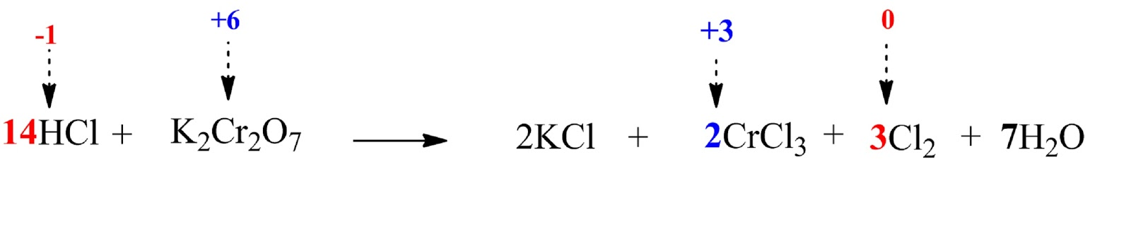 balanced reaction between HCl and K2Cr2O7
