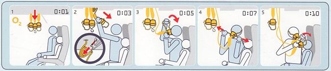Ilustrasi peragaan penumpang memakai masker oksigen kuning di pesawat