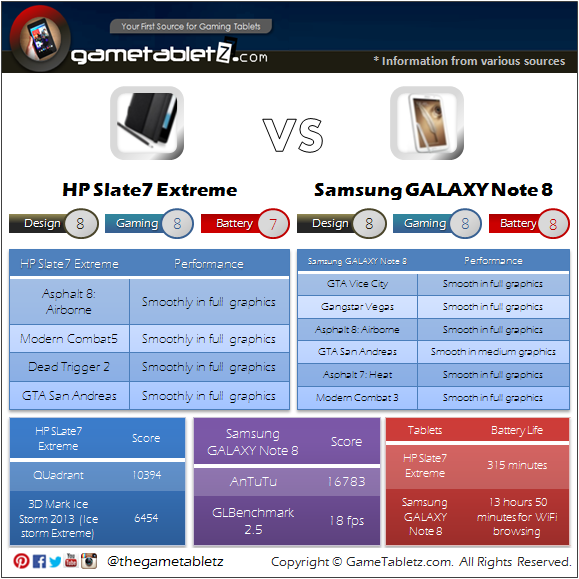 HP Slate 7 Extreme VS Samsung GALAXY Note 8 benchmarks and gaming performance
