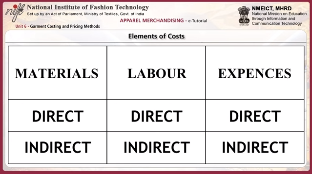 Garment costing and pricing method