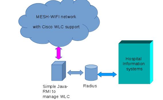 Febru Wasono: Cisco WLC radius managed wifi