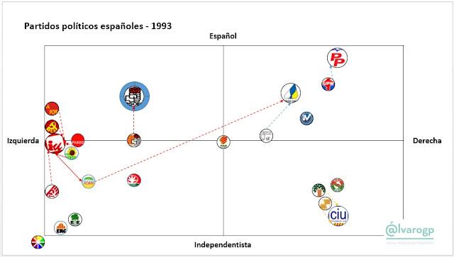 1993 - 40 años en Democracia - Evolución del espectro político español - Partidos políticos en España 1977-2017 -  Elecciones en España - el troblogdita - ÁlvaroGP - Social Media & SEO Strategist