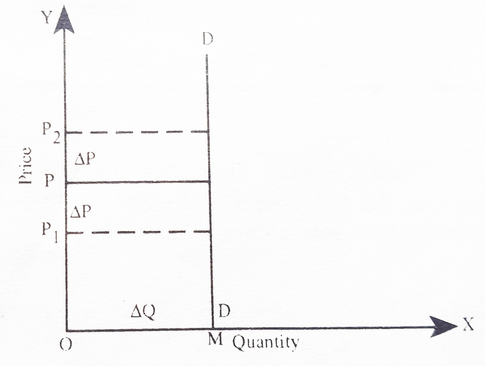 analysis the elasticity of demand and Demand elasticities in antitrust analysis gregory j werden the  concept of demand elasticity was introduced into antitrust juris prudence more.