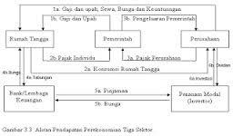 Kumpulan tugas danangajidarmawan circular flow 3 sektor masih tetap melibatkan antara rtk dengan perusahaan rtp dengan pemerintah sebagai pemberi subsidi kepada rtk dan rtp dan rtk rtp ccuart Choice Image