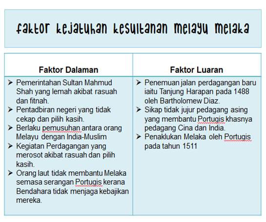 Warisan Kesultanan Melayu Melaka Dalam Sistem Pemerintahan Di Malaysia