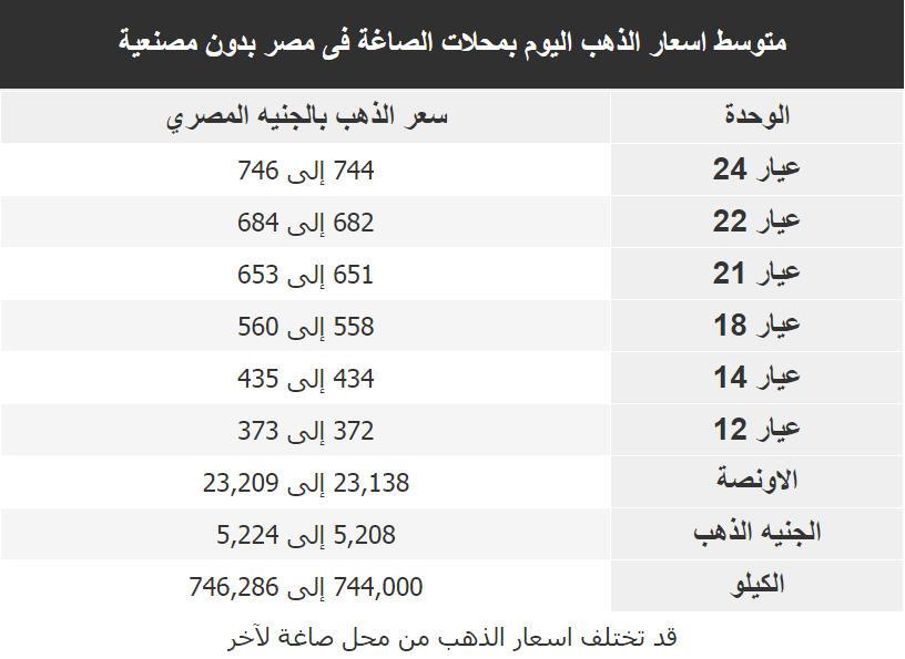 اسعار الذهب اليوم فى مصر الاربعاء 14 فبراير 2018