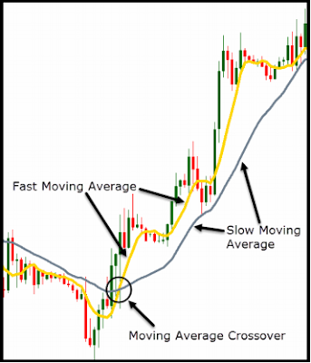 Trading Strategy, Strategy, Moving Average, Indicator, Moving Average Crossover, Upward Trend, Blog Page, Forex, Technical Indicator