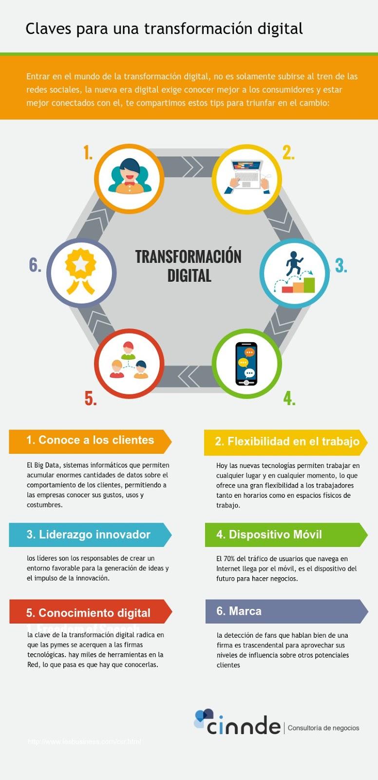 Claves para una transformación digital