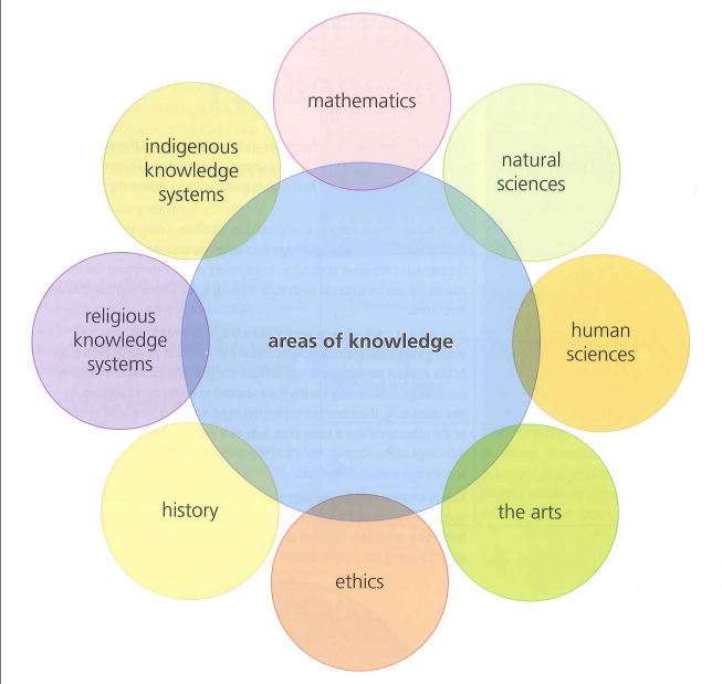 2014 the tok diagram areas of knowledge