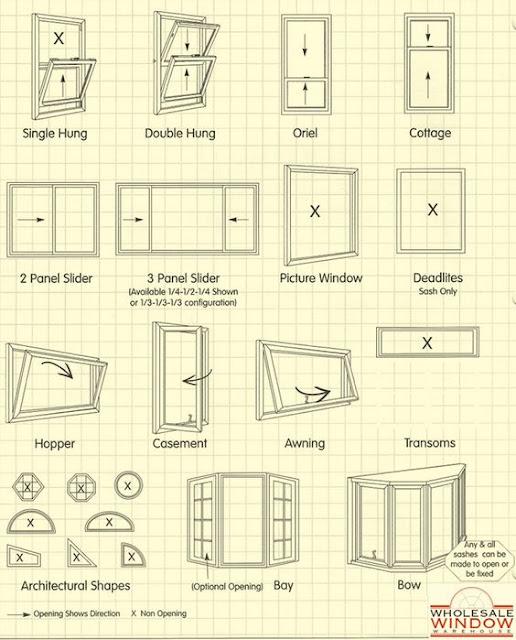 Window style interior design cheat sheet on Hello Lovely Studio
