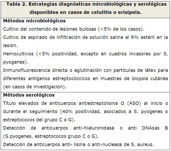 complicaciones de la celulitis infecciosa