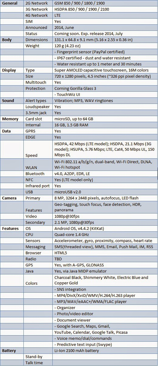 Specifications of Samsung Galaxy Mini S5
