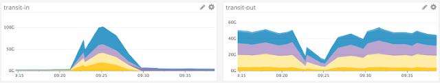 GitHub under DDOS attack