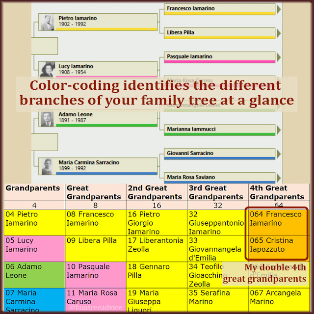 Will color-coding uncover a merger in your family history?