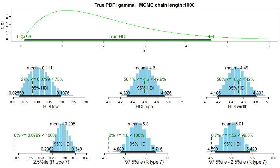 Doing Bayesian Data Analysis: How long should an MCMC chain