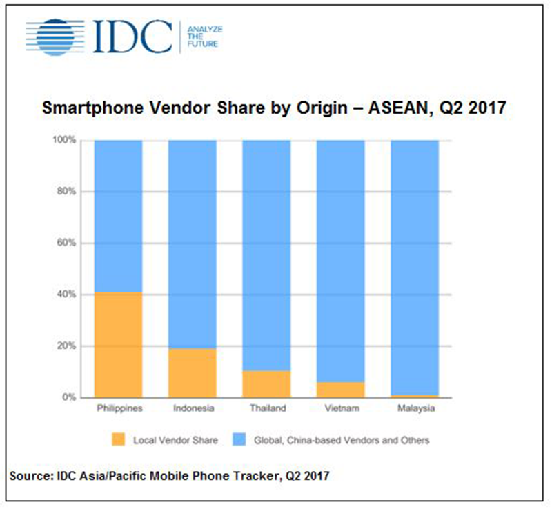 IDC: Top 5 Smartphone Vendors Highlights In PH Last Q2 2017