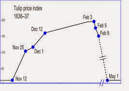 Tulip Price Index during the tulip mania