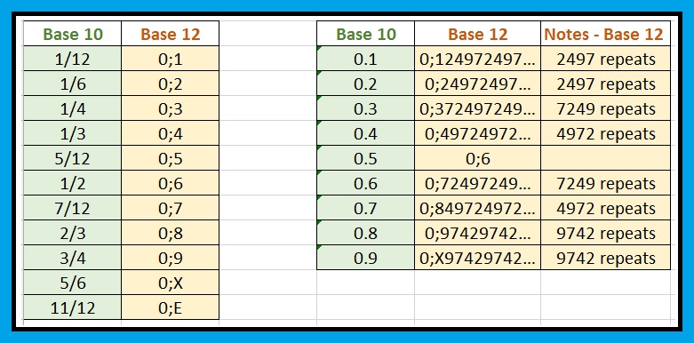 Eddie's Math and Calculator Blog: Base 12 Arithmetic: The Dozenal ...