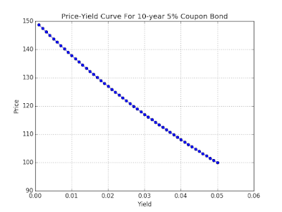 Chart: Bond Price Figure Generated by Python Libraries