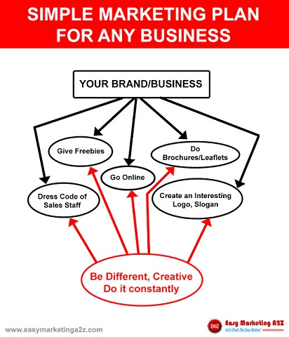Simple Marketing Plan for any Small Business