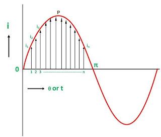 प्रत्यावर्ती धारा और वोल्टता के तात्क्षणिक | शिखर | औसत और वर्ग माध्य मूल मान