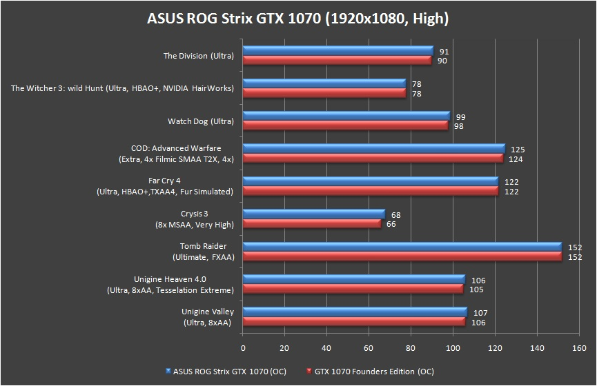 ASUS ROG Strix GeForce GTX 1070 Review 45