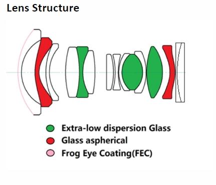 Оптическая схема объектива Laowa 9mm f/2.8 Zero-D