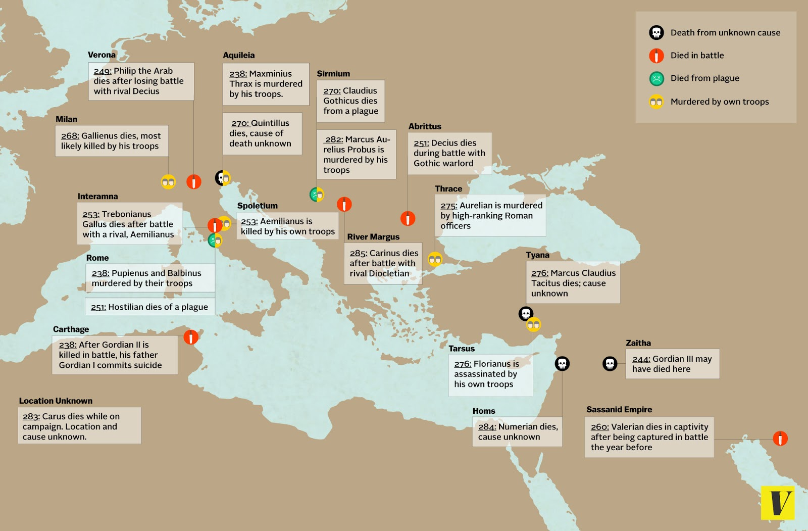 More than twenty Roman emperors died in a period of 37 years