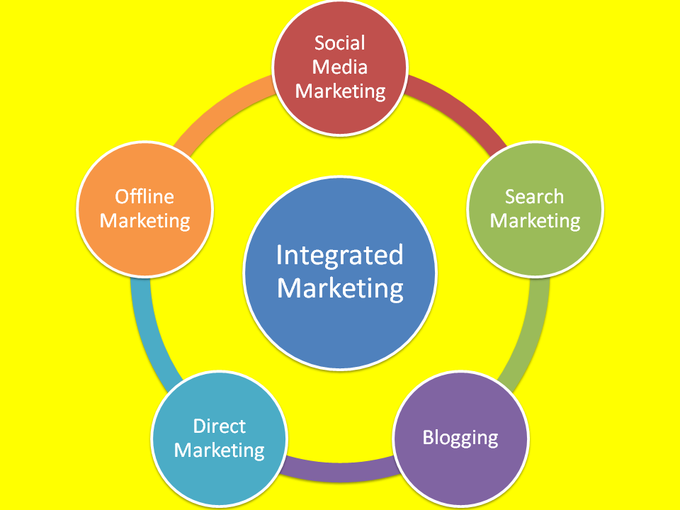 Integrated Marketing for B2B Businesses