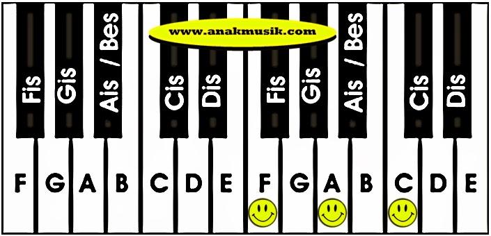 Kunci Dasar Keyboard F