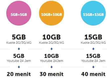 Harga Paket Internet Xl 4g Xl Go Dan Value Tes Speed Internet Xl