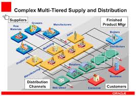 Sử dụng mô hình chuỗi cung ứng để giảm thiểu  rủi ro