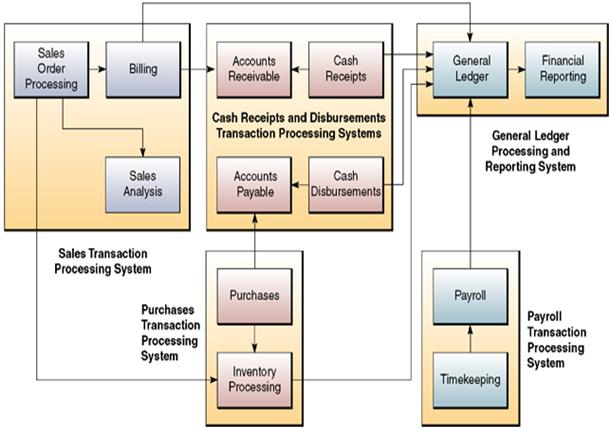 Skripsi Sistem Informasi Akuntansi Pdf