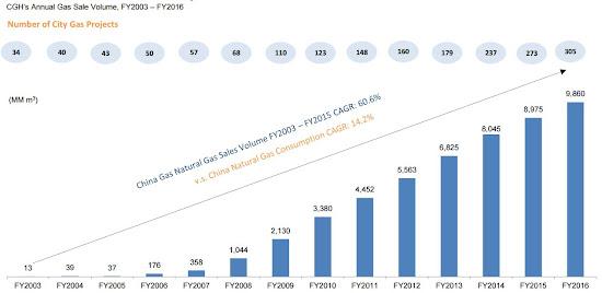 中國燃氣 384 2003年至2016年