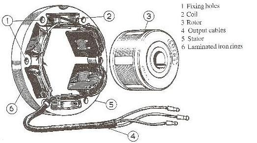 Sistem Pengisian Sepeda Motor (Pengertian + Diagram + Cara