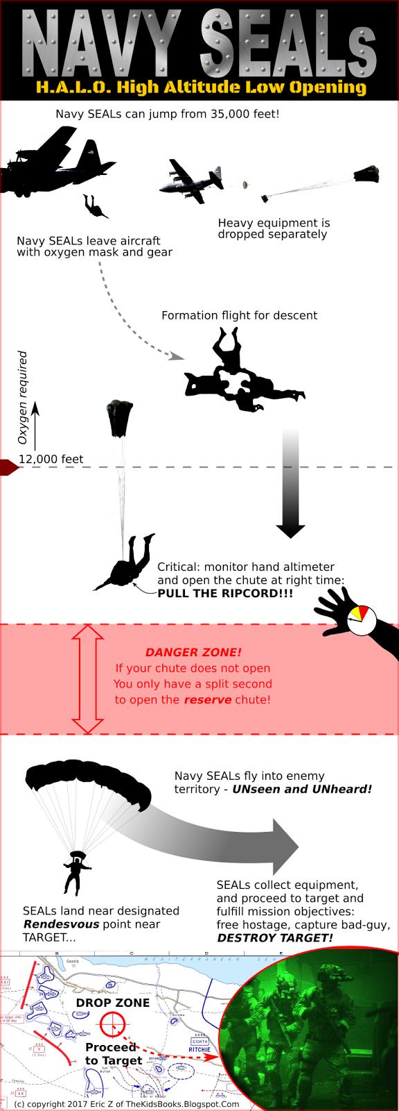 Navy SEALs HALO infographic 2